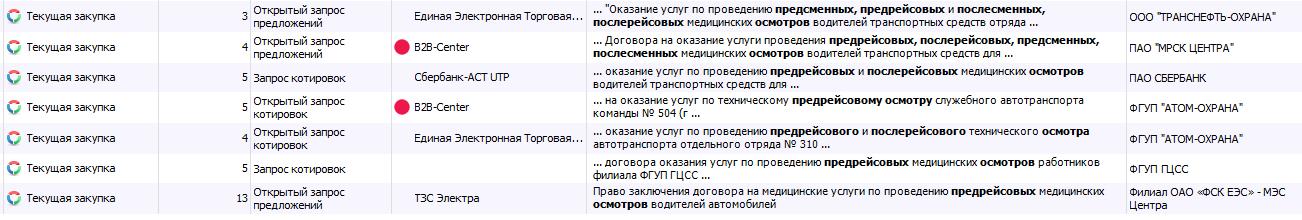 Тендеры по 223-ФЗ